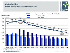 Mietschulden GdW-2014